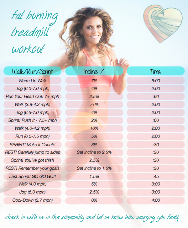 Tone It Up: The Fat Burning Treadmill Workout - Lauren Conrad